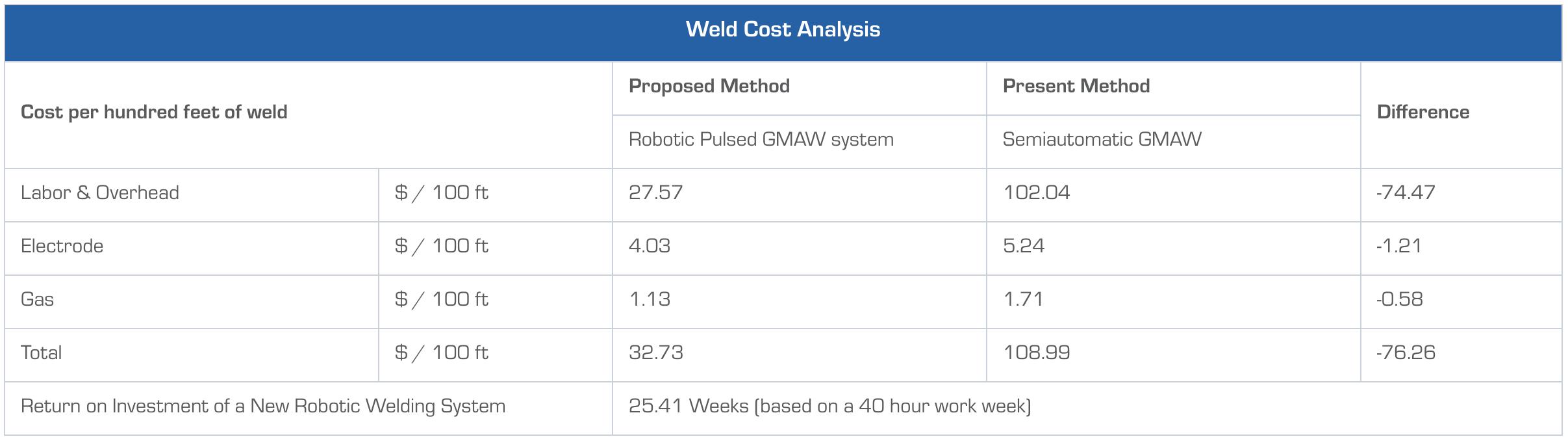 weld-cost-example
